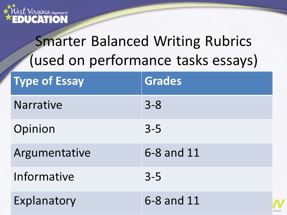 persuasive essay rubric grade 8 7th and 8th grade persuasive essay rubric advanced proficient basic content: ideas my essay has an effective thesis (position) that makes a clear and knowledgeable.
