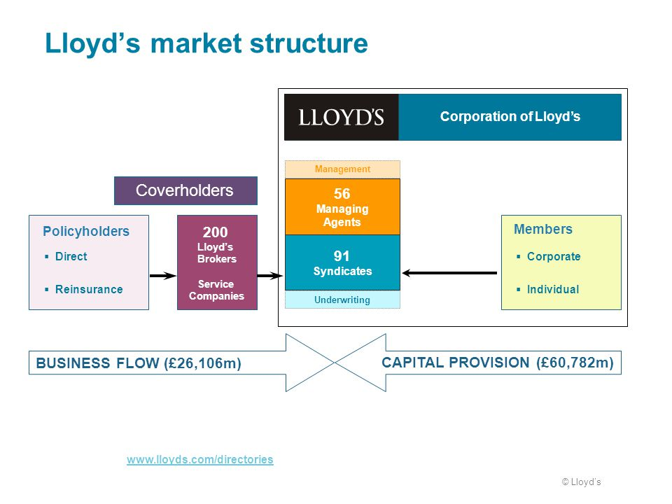 lloyds coverholder business plan