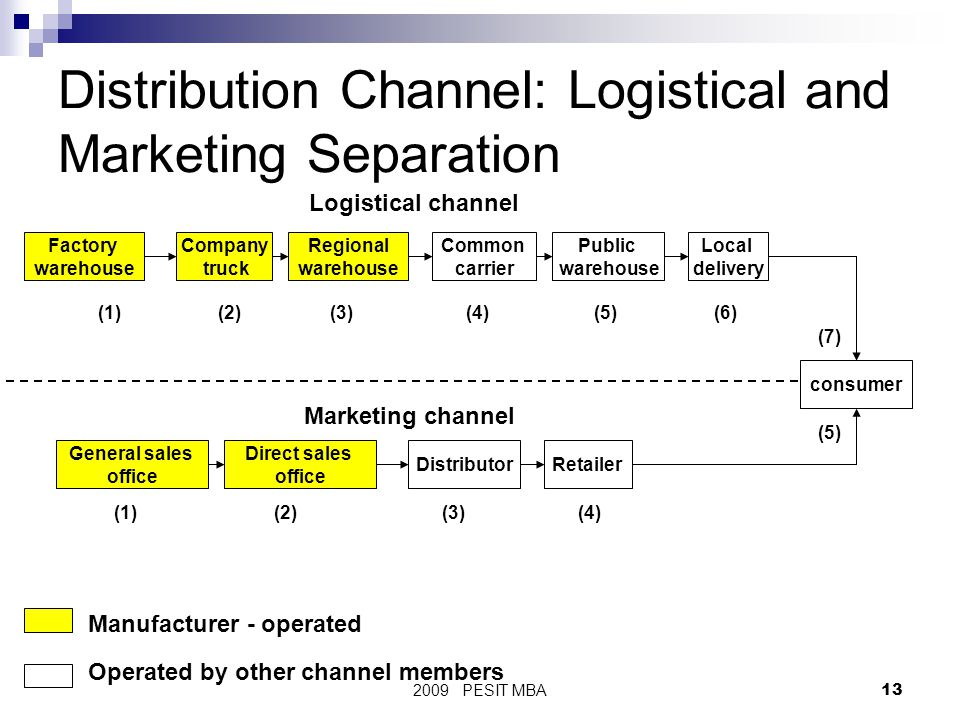 distribution marketing and channel members 6 days ago  main functions of channel members in channel distribution are  he is intricately  involved in making marketing strategies for the company,.
