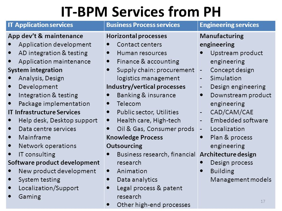 Philippine Manufacturing Industry Roadmap And Global Value