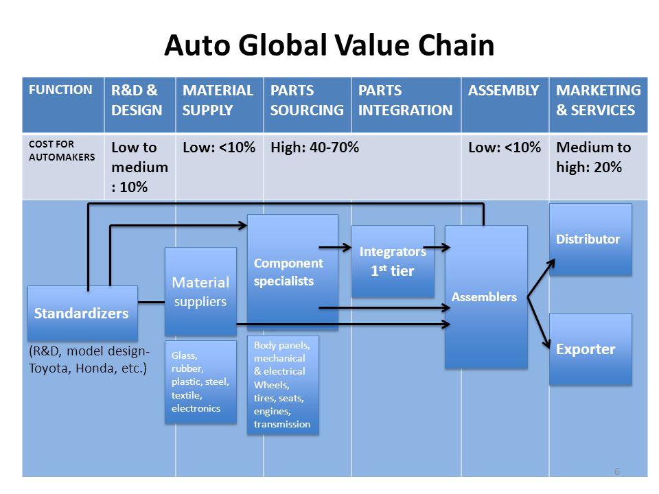 ecco a s global chain value management Transcript of ecco case study maxime allard agenda ecco's presentation: characteristics global value chain management.