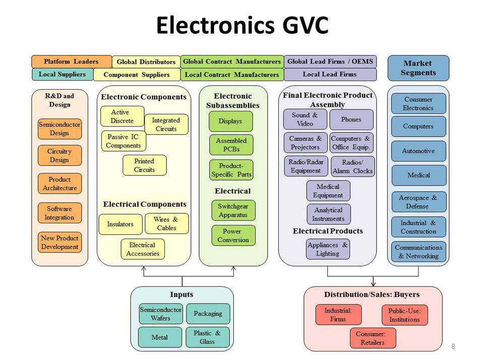 gvc in electronics industry sturgeon Crisis and protection in the automotive industry  (gvc) analysis to recent  climate, electronics, glass and lighting, interior,.