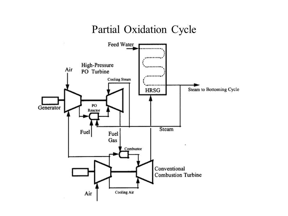 Optimal design of gas turbine power station ppt video for Design of oxidation pond ppt
