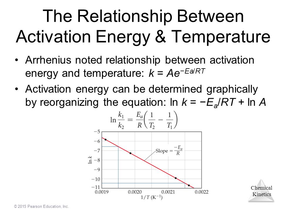 relationship between power and temperature