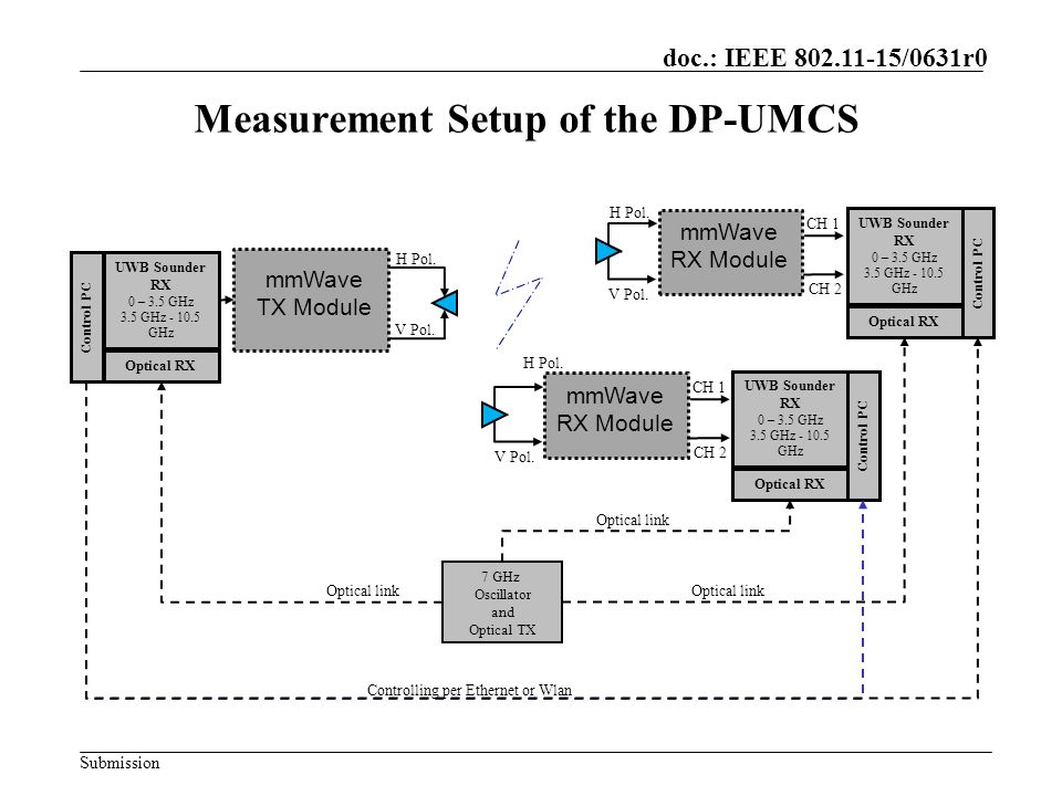 Measurement Setup of the DP-UMCS