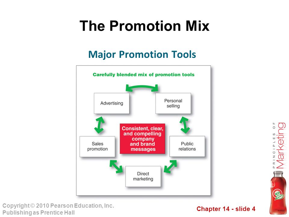 The Promotion Mix Major Promotion Tools Note to Instructor