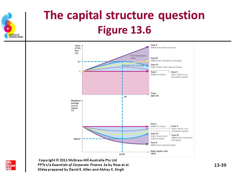 capital structure with corporate taxes Capital structure is the composition of long-term liabilities, specific short-term liabilities, like bank notes, common equity, and preferred equity, which make up the funds a business firm uses for its operations and growth the capital structure of a business firm is essentially the right side of its balance sheet.