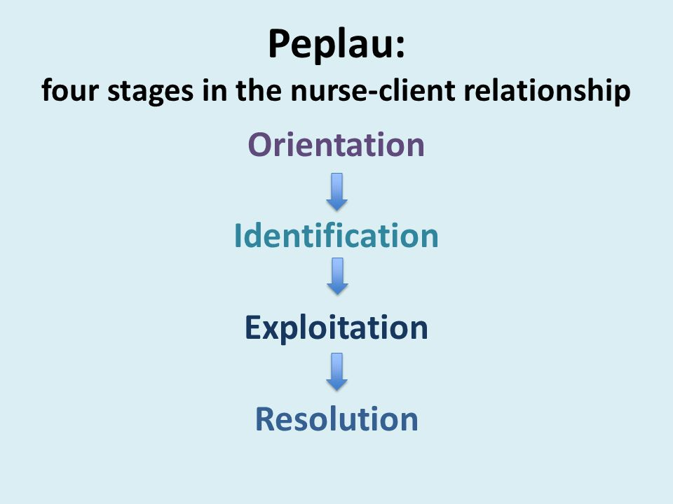 a therapeutic nurse client relationship Therapeutic nurse patient-relationship 1 chapter 2 therapeutic nurse-patient relationship 2 • the therapeutic nurse-patient relationship is a mutual learning experience and a corrective emotional experience for the patient.