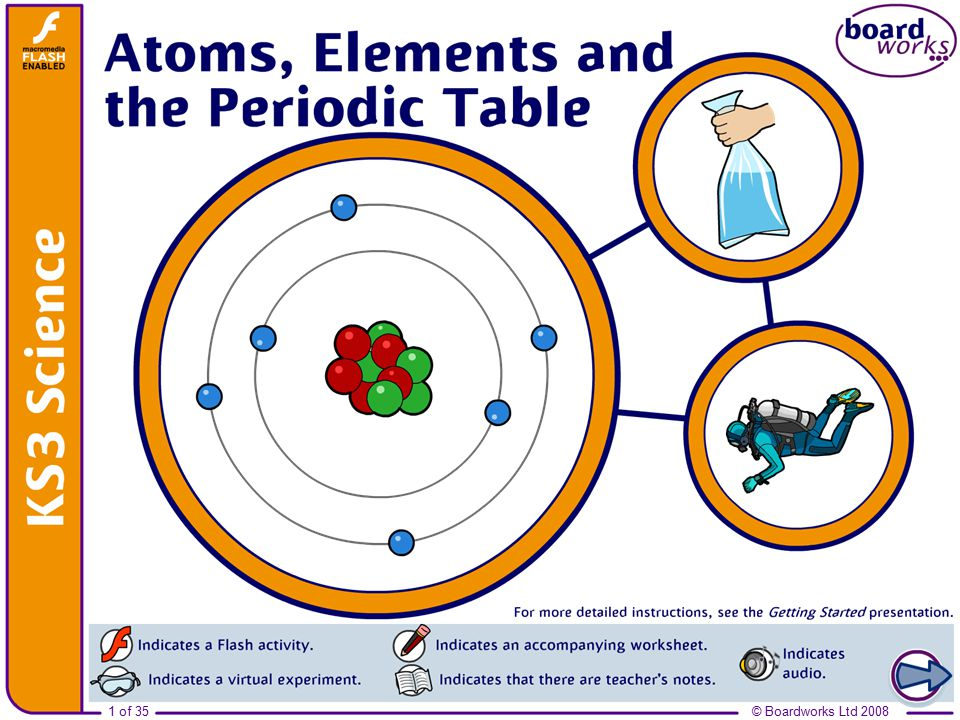 Boardworks ks3 science 2008 atoms elements and the periodic table 1 boardworks ks3 science 2008 atoms elements and the periodic table urtaz Image collections