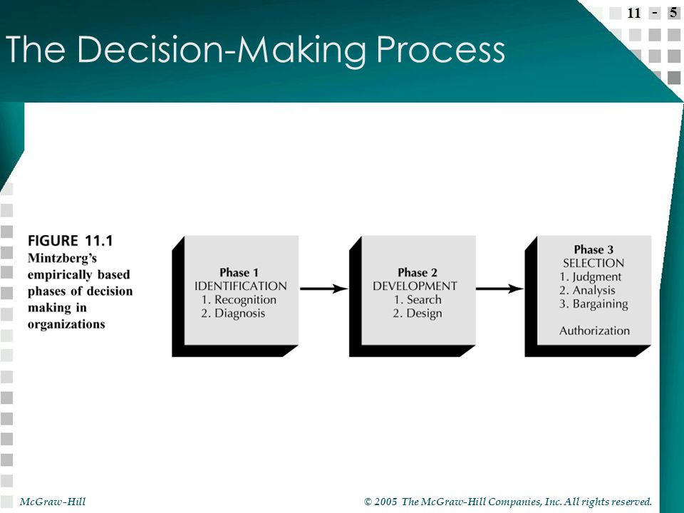 the ceo s decision making process model on Decision-making, in organizations, is regarded as a rational process herbert a simon has given a model to describe the decision-making process the model comprises of three major phases, namely simon's model of decision-making.