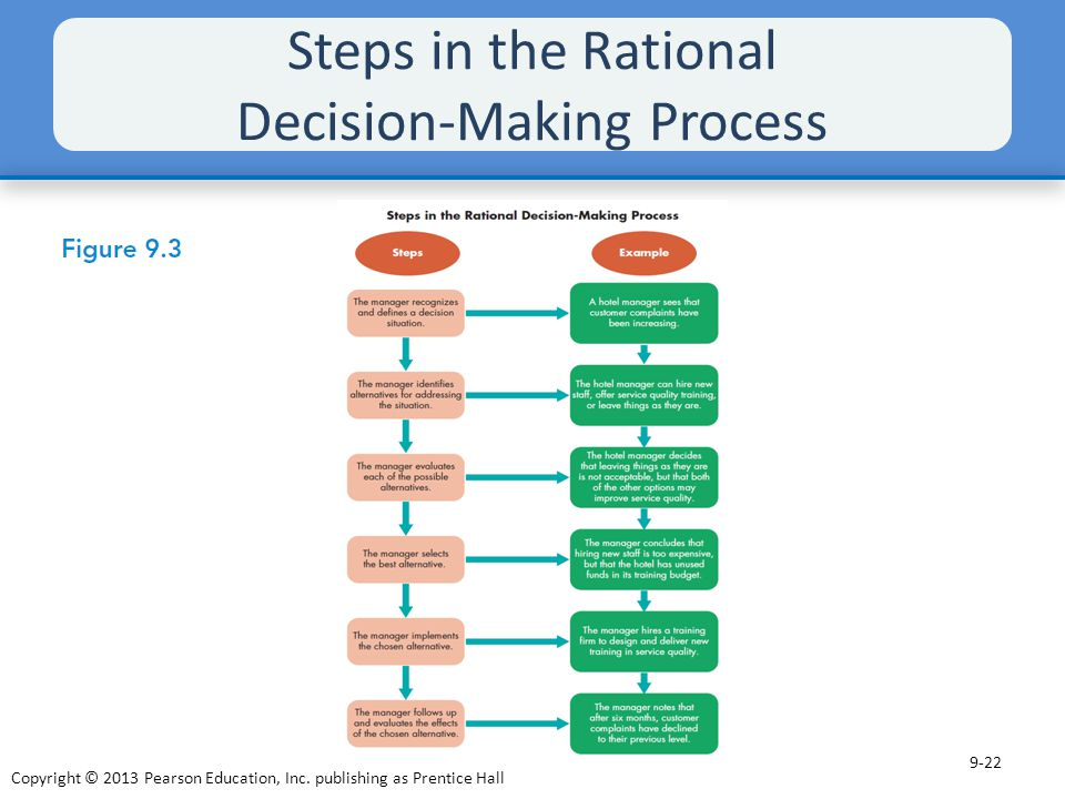 Decision making processes at steel inc