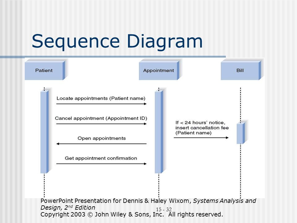 Uml Sequence Diagram Powerpoint Template Slidemodel Oukasfo