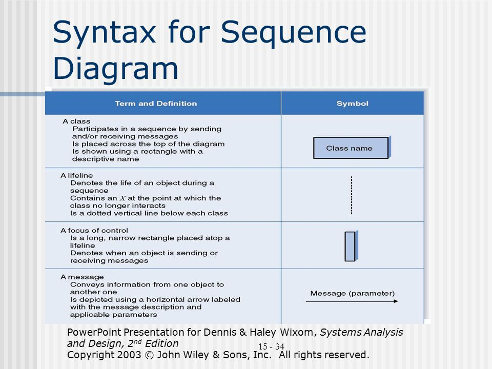 Uml an overview compiled bydr avi rosenfeld based on ppt download syntax for sequence diagram ccuart Image collections