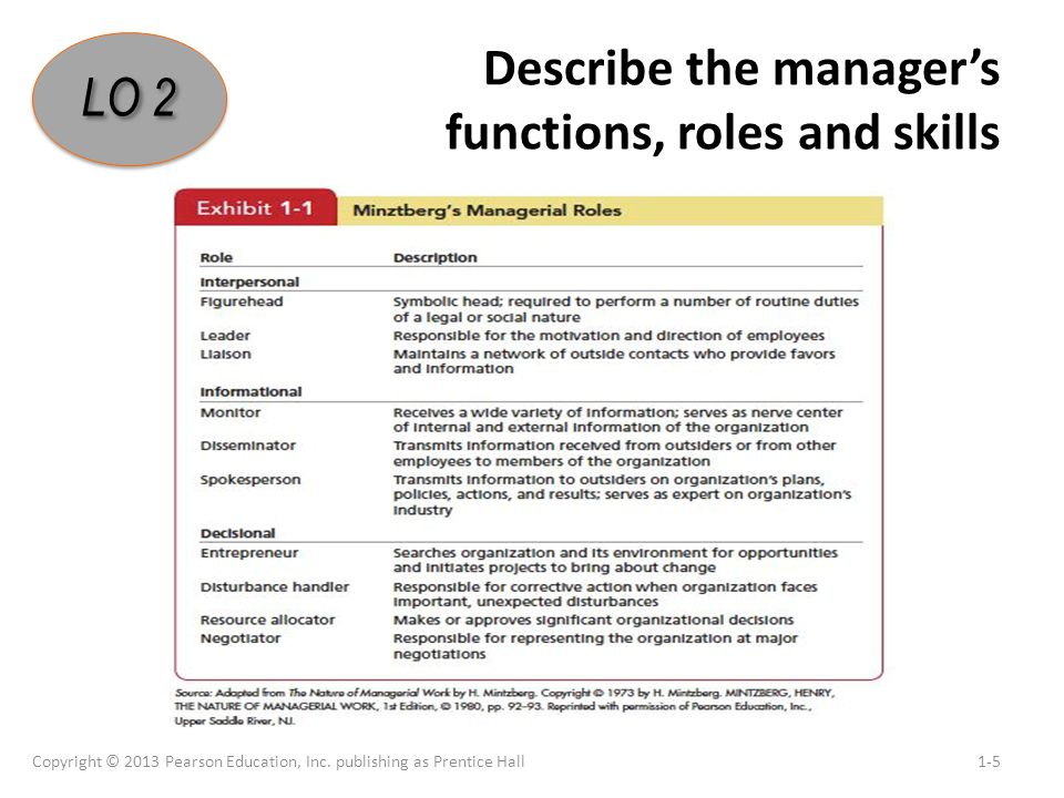 managerial functions roles This page investigates the skills, roles and functions of management for any organisation to achieve the goals it has established and be successful it needs managers to correctly implement and understand the functions, skills and roles involved in.