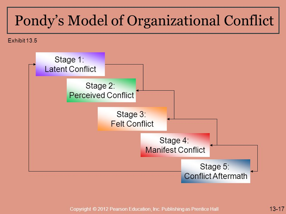 pondys view in the process of conflict essay The israeli-palestinian peace process and its vicissitudes insights from attitude theory herbert c kelman  harvard university  the vicissitudes of the israeli-palestinian peace process  view of the conflict is held to different degrees by different.