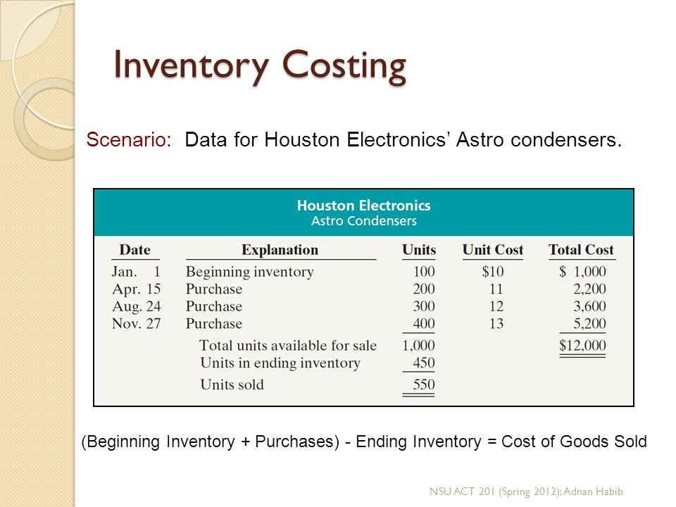 Inventory Costing Scenario: Data for Houston Electronics' Astro condensers.