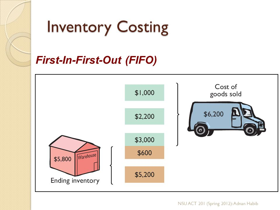 Inventory Costing First-In-First-Out (FIFO)