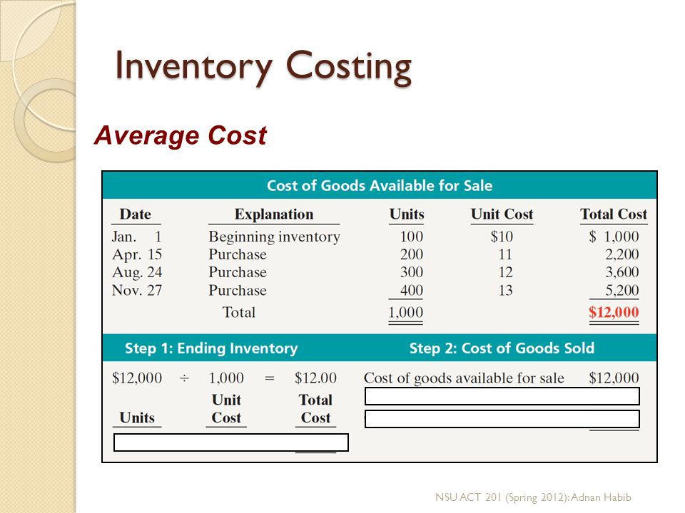 Inventory Costing Average Cost NSU ACT 201 (Spring 2012): Adnan Habib