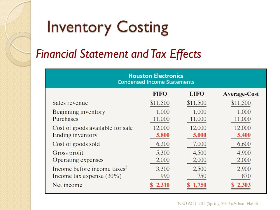 Inventory Costing Financial Statement and Tax Effects