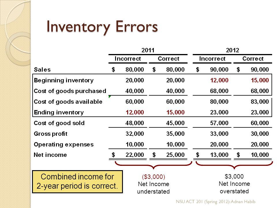 Inventory Errors Combined income for 2-year period is correct.