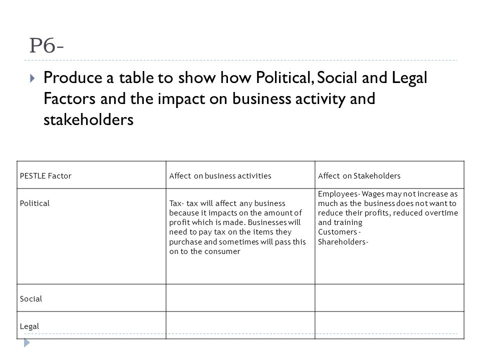 political social and legal factors that affect Political, legal and social factors impacting llc and iag the following report will consist of some of the social, political and legal factors that could potentially affect leeds city college and international airlines group as a business.