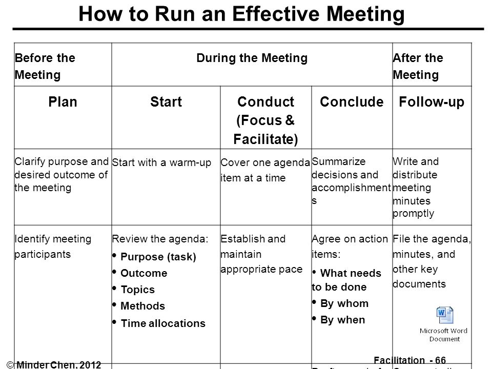 Facilitating And Managing Meetings - Ppt Download