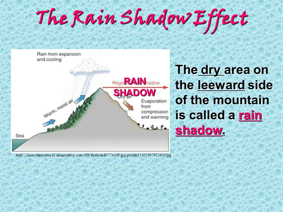 The Rain Shadow Effect The dry area on the leeward side of the mountain is called a rain shadow. RAIN.