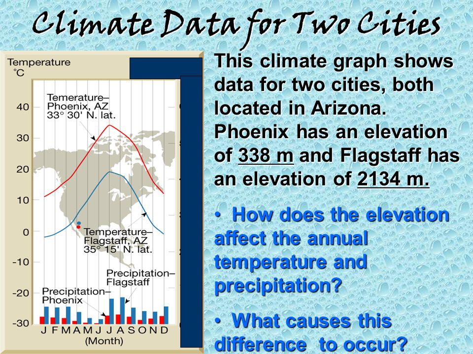 Climate Data for Two Cities