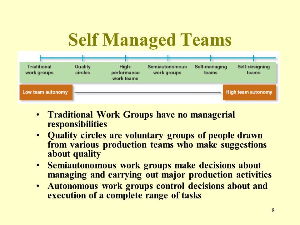 self managed teams challenges Discussion of self-managed teams and  in self-managed teams the challenges of implementing self  own thoughts on self-managed teams and leadership.