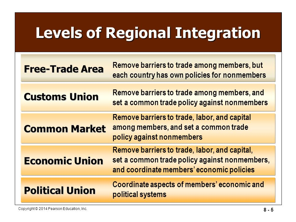 costs and benefits of regional economic integration The benefits of regional integration  there are three outstanding benefits that regional integration  regional economic integration can be further .