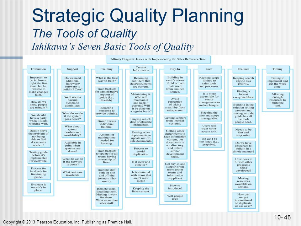 Chapter 10 the tools of quality ppt video online download for Online planning tools