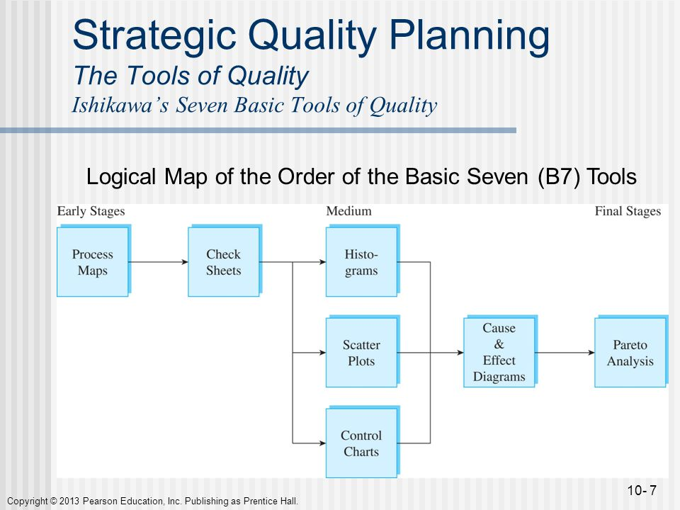 ishikawa basic tools What do you know about the different theories of total quality management  ishikawa's theory  he points out that there are seven basic tools for quality .