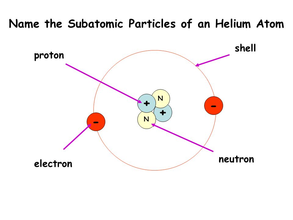 The basic building block of matter ppt video online download name the subatomic particles of an helium atom ccuart Gallery