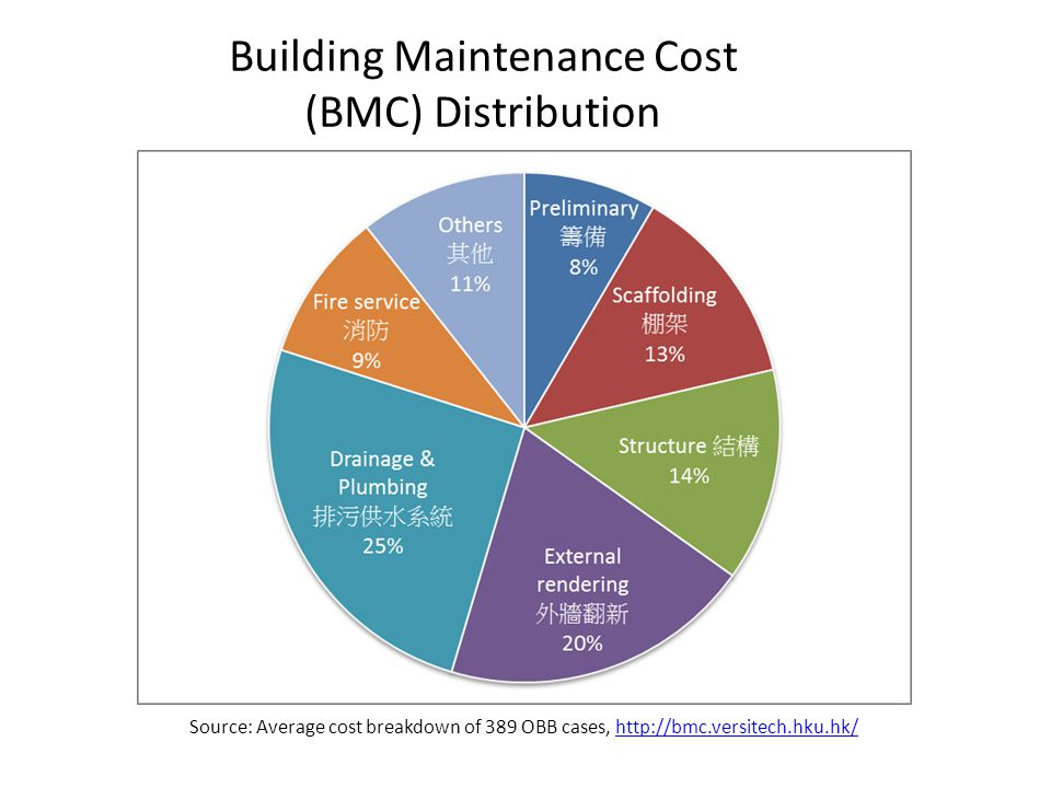 Research On Building Maintenance Cost Ppt Download