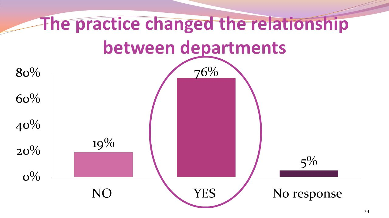 The practice changed the relationship between departments