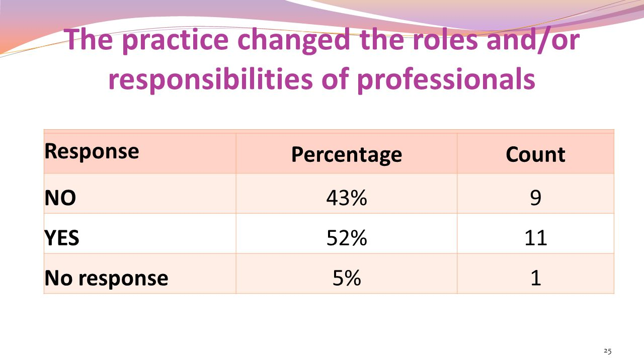 The practice changed the roles and/or responsibilities of professionals