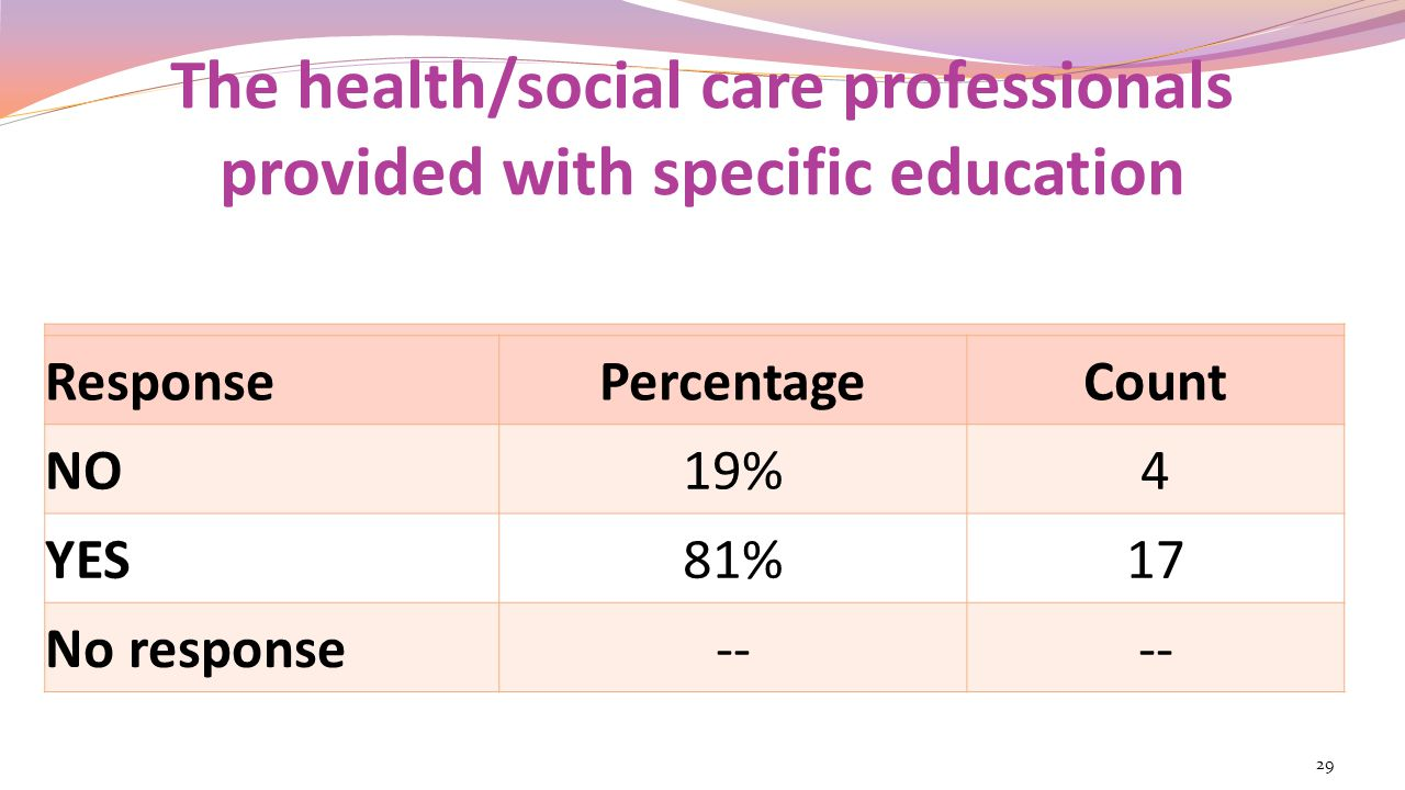 The health/social care professionals provided with specific education