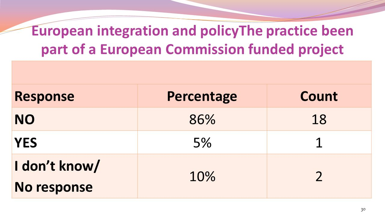 European integration and policyThe practice been part of a European Commission funded project