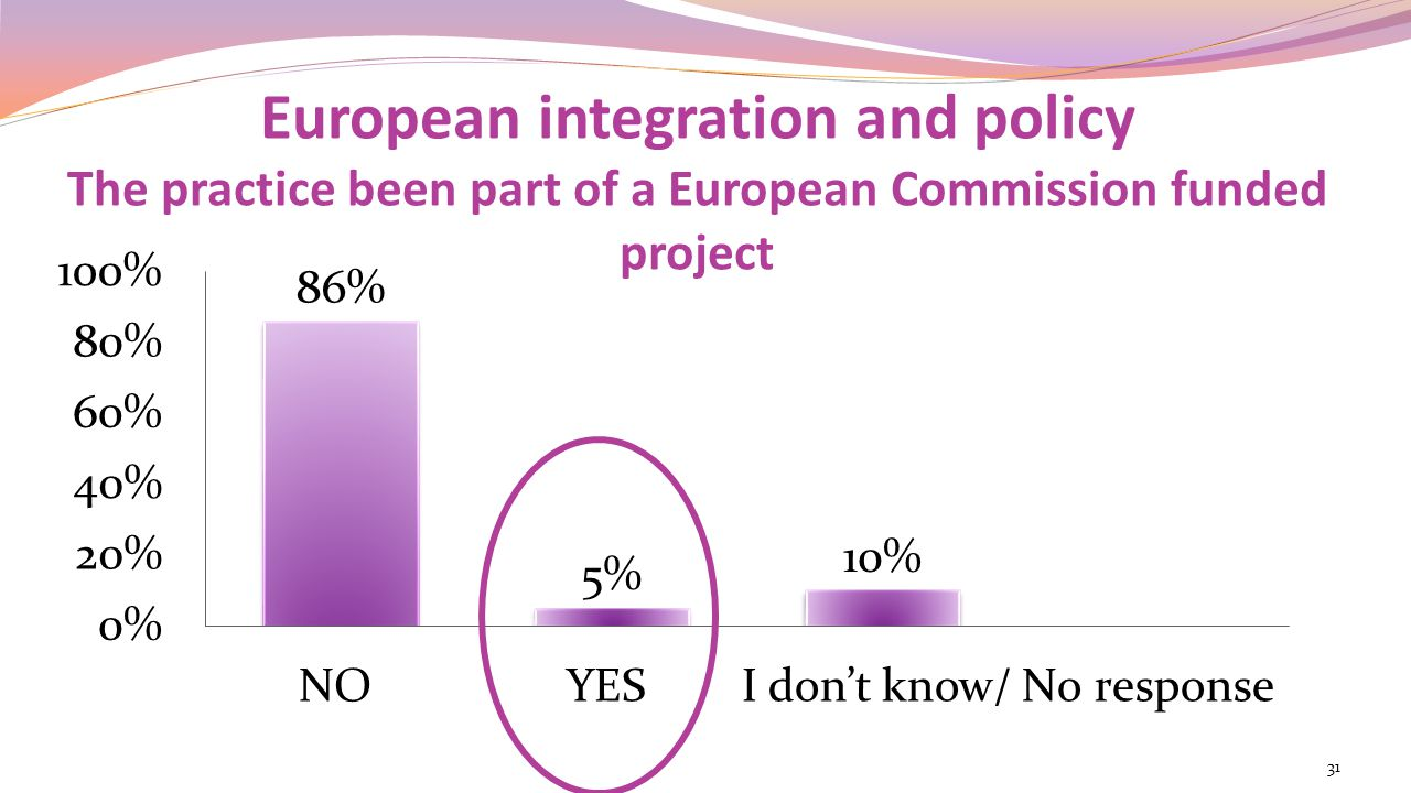 European integration and policy The practice been part of a European Commission funded project