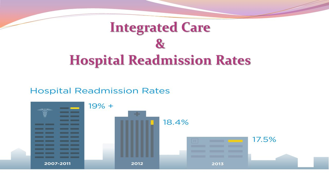 Hospital Readmission Rates