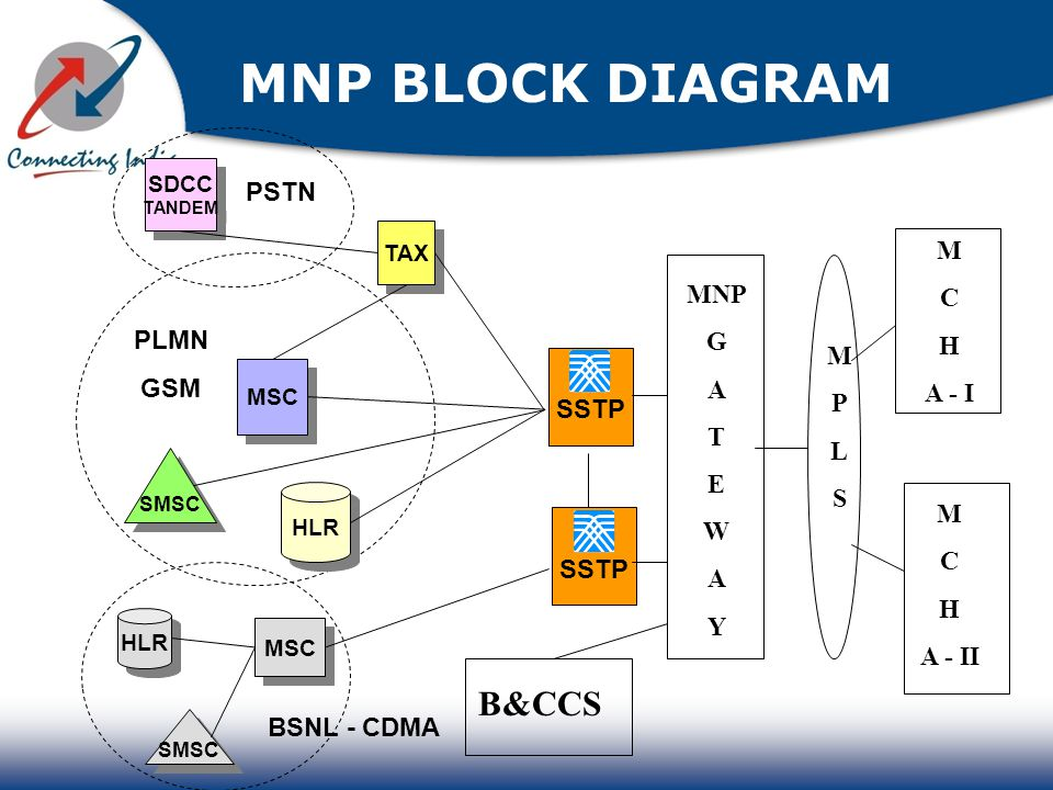 DOC] ➤ Diagram Block Diagram Of Msc Ebook | Schematic
