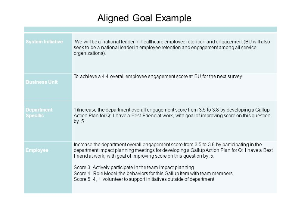 S M A R T Goals Aligning Goals Calibrating Goals