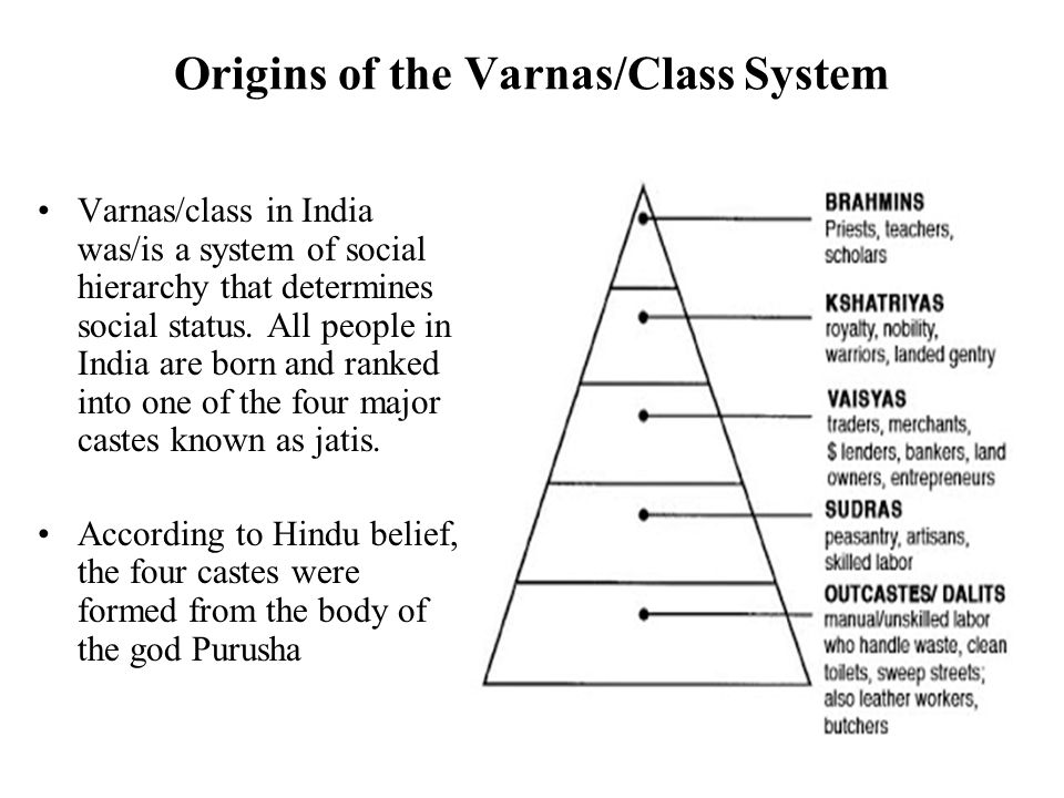 sanatanadharmas breakdown of society into four classes varnas Law giver and the arcitech of the hindu society that divides hindus into four varnas that is dharma of the four social classes sanatana dharma.