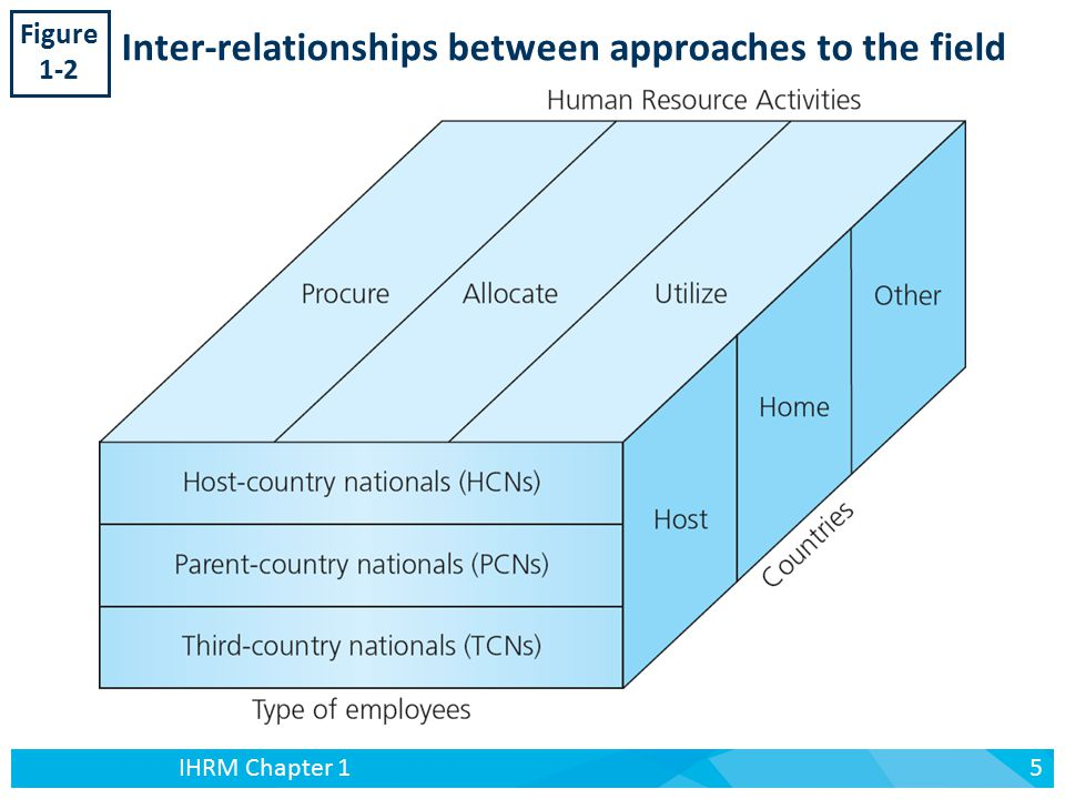 what are the similarities and difference between domestic and international human resources Similarities and differences of domestic human resources and multinational human resource policies and practices  difference between domestic and international .