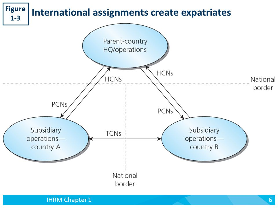 the process of international assignments and