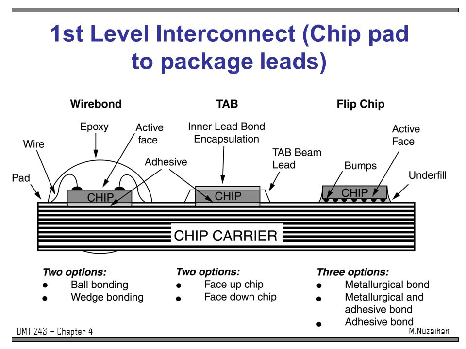 1st Level Interconnect (Chip pad to package leads)