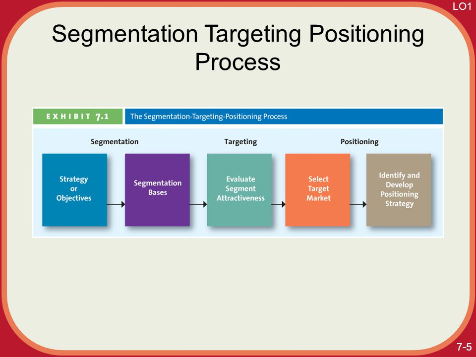 marketing project segmentation targeting positioning Segmentation, targeting & positioning (stp) market segmentation target market - a set of buyers sharing common needs or characteristics that the company decides to serve market targeting targeting strategies.
