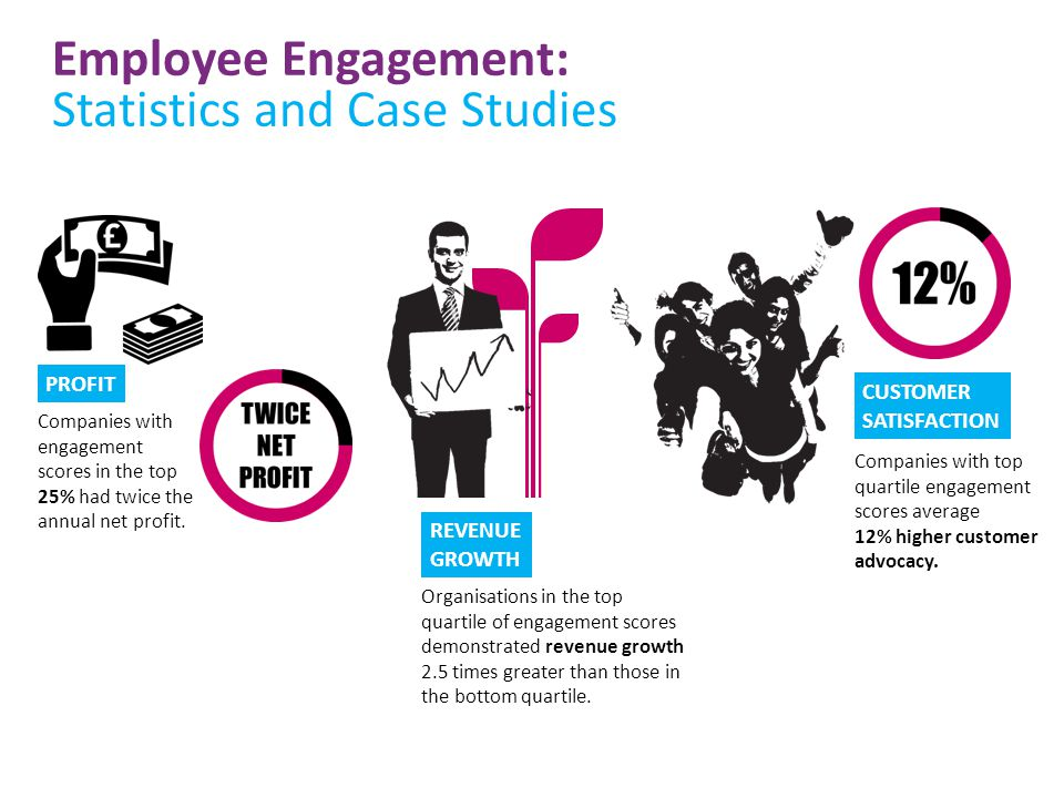 employee engagement case studies uk Customer & employee relationships: ipsos loyalty  case studies a global  leading energy case study [employee engagement survey].