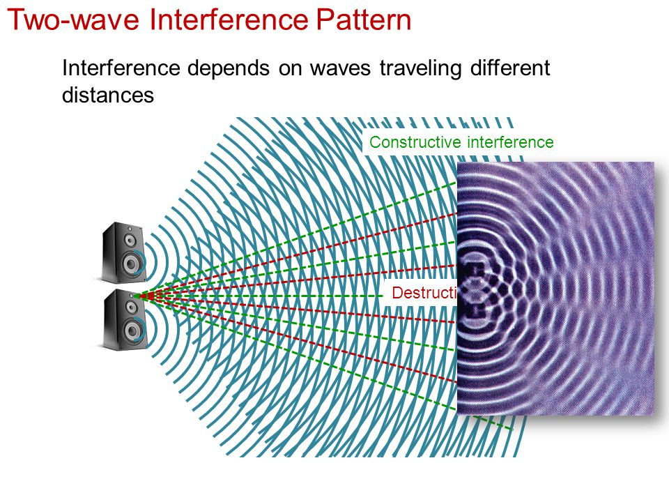 Water Wave Interference Pattern: Lesson In Physics Wave And