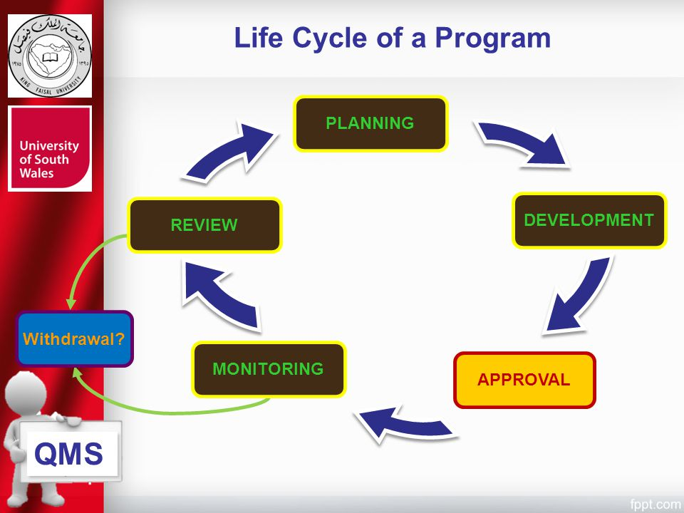 QMS Life Cycle of a Program PLANNING DEVELOPMENT REVIEW Withdrawal